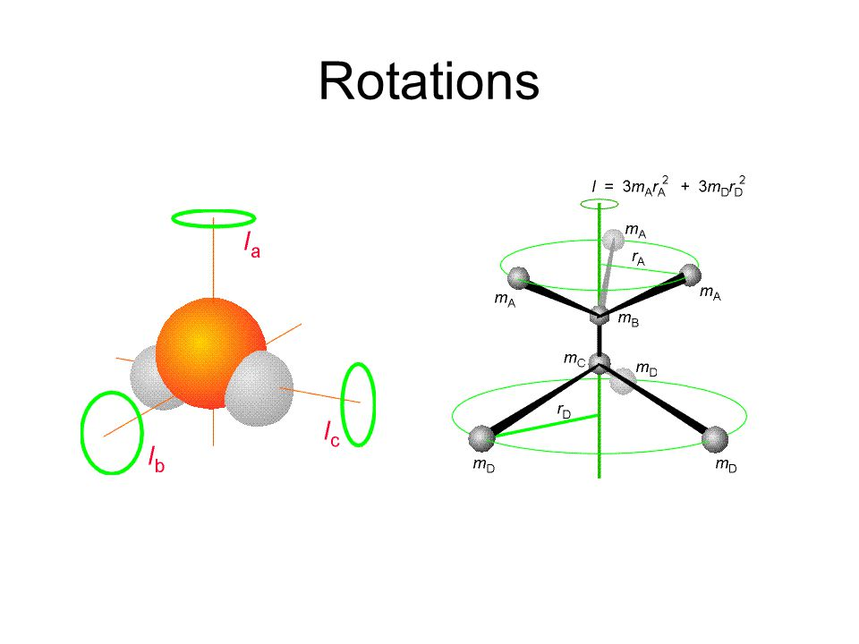 Rotations
