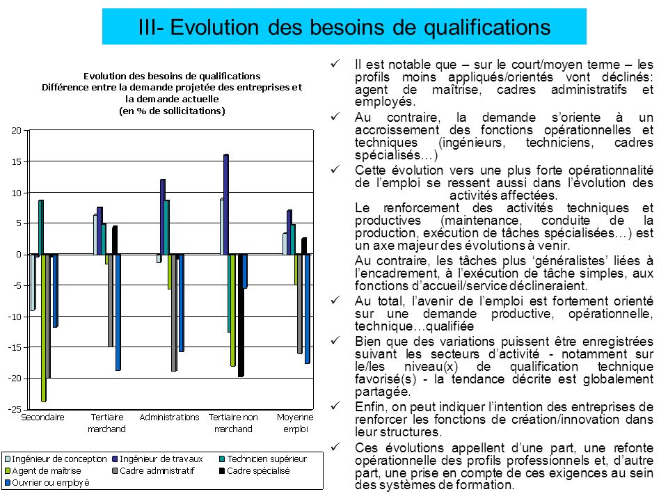 III- Evolution des besoins de qualifications