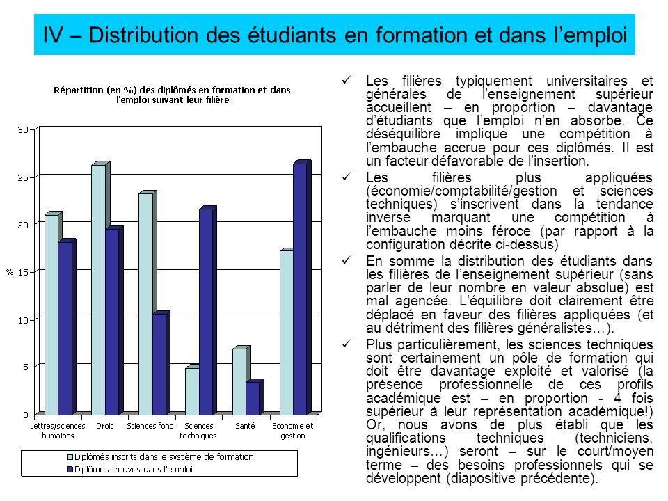 IV – Distribution des étudiants en formation et dans l'emploi