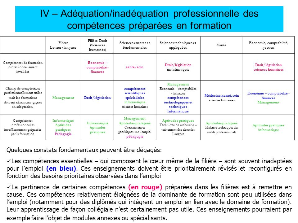 IV – Adéquation/inadéquation professionnelle des compétences préparées en formation