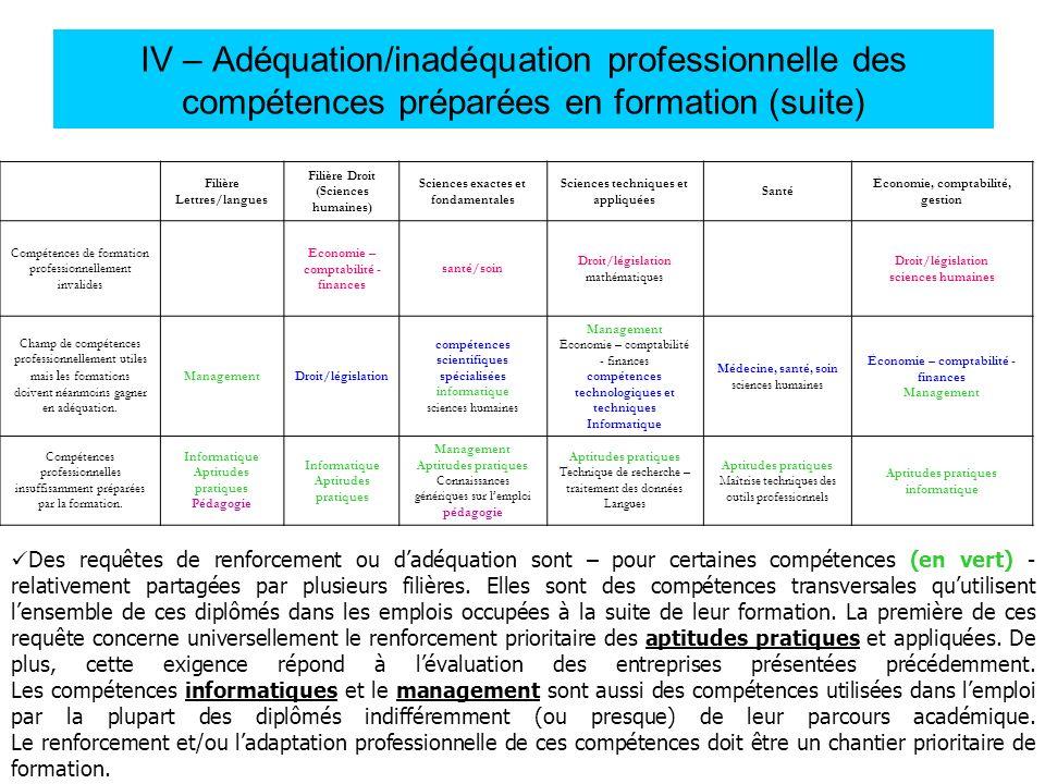 IV – Adéquation/inadéquation professionnelle des compétences préparées en formation (suite)