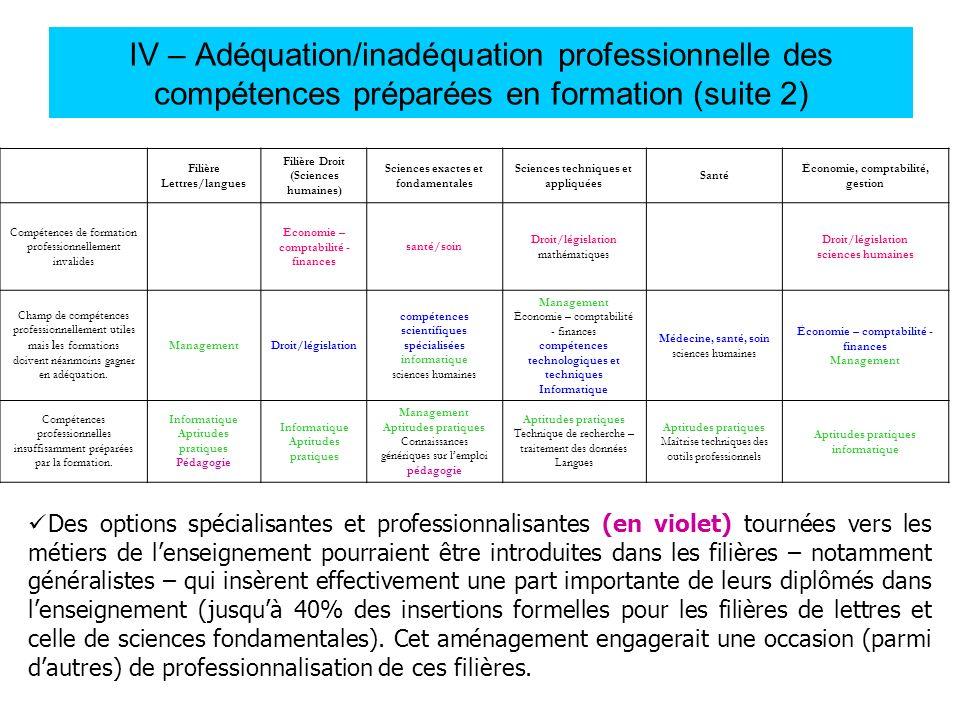 IV – Adéquation/inadéquation professionnelle des compétences préparées en formation (suite 2)