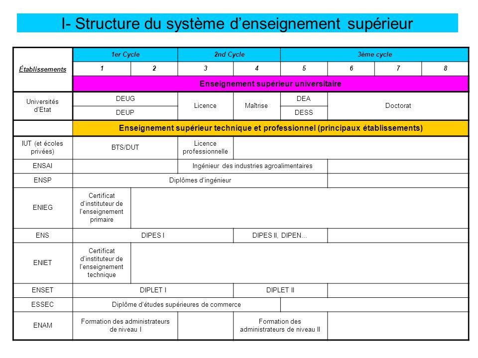 I- Structure du système d'enseignement supérieur