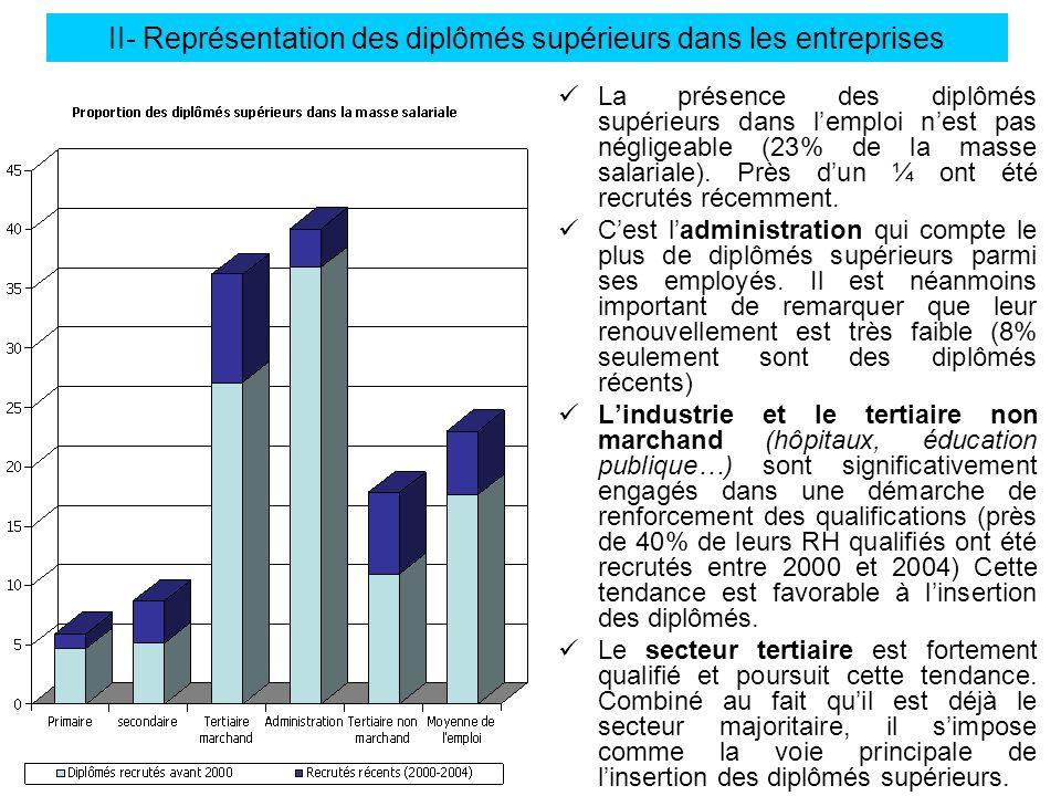 II- Représentation des diplômés supérieurs dans les entreprises