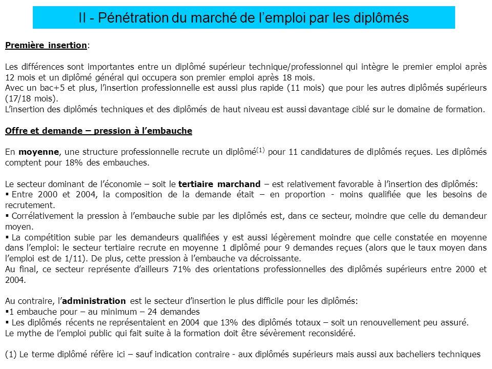 II - Pénétration du marché de l'emploi par les diplômés