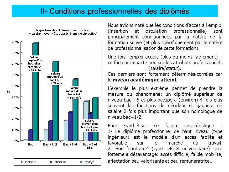 II- Conditions professionnelles des diplômés