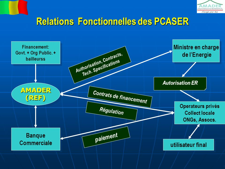 Relations Fonctionnelles des PCASER