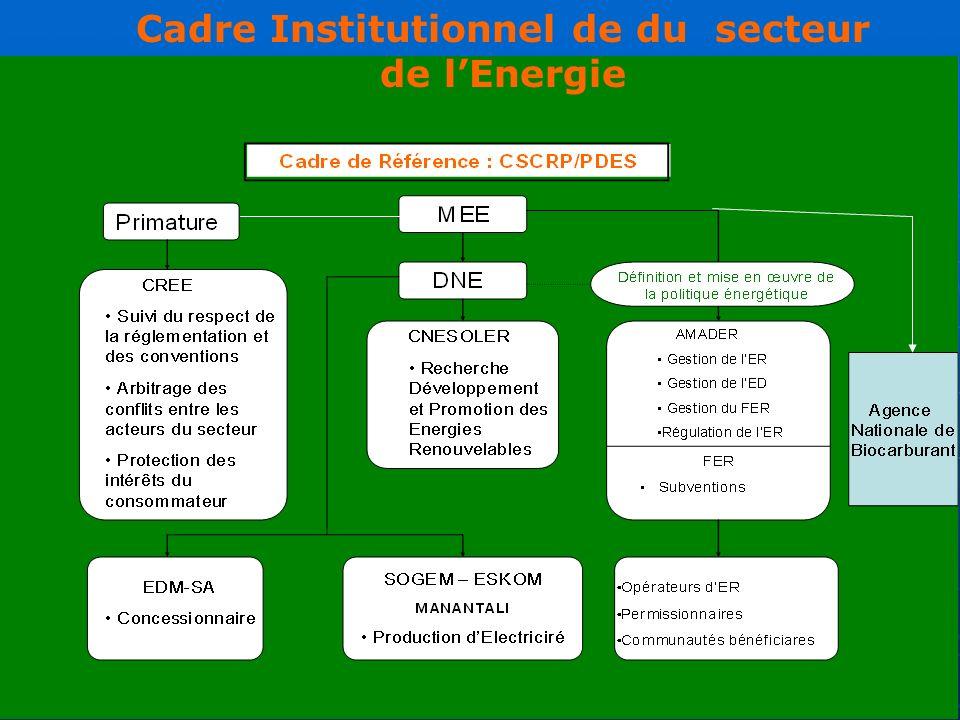 Cadre Institutionnel de du secteur de l'Energie