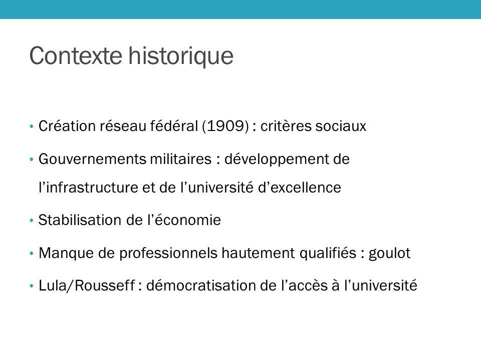 Contexte historique Création réseau fédéral (1909) : critères sociaux