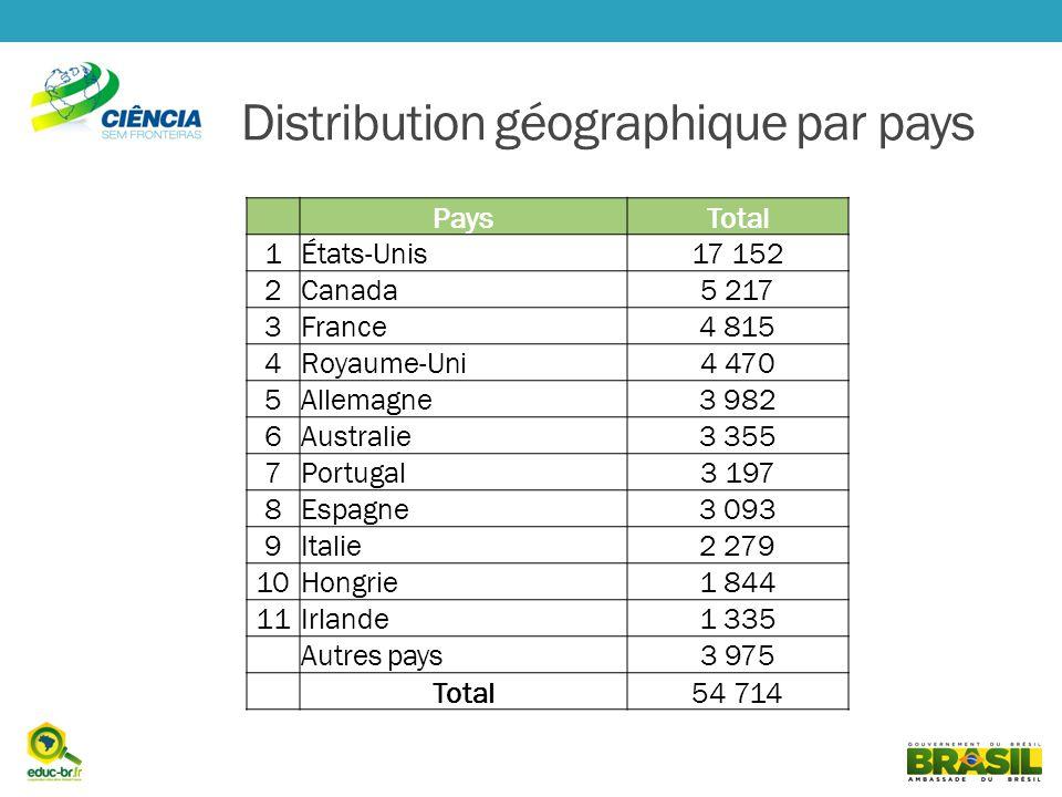 Distribution géographique par pays