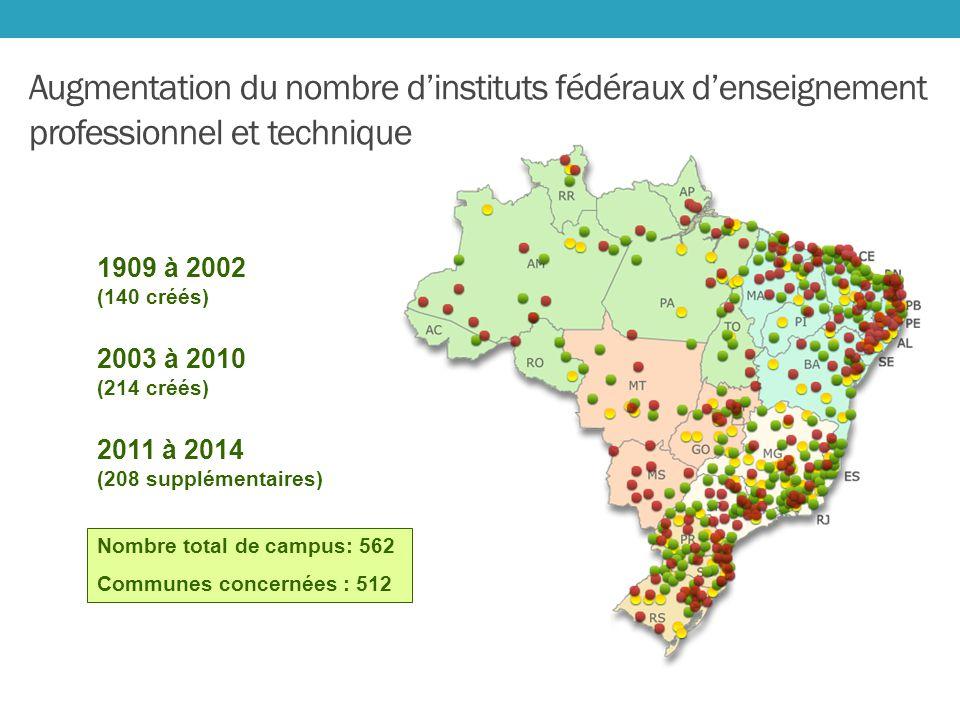 Augmentation du nombre d'instituts fédéraux d'enseignement professionnel et technique
