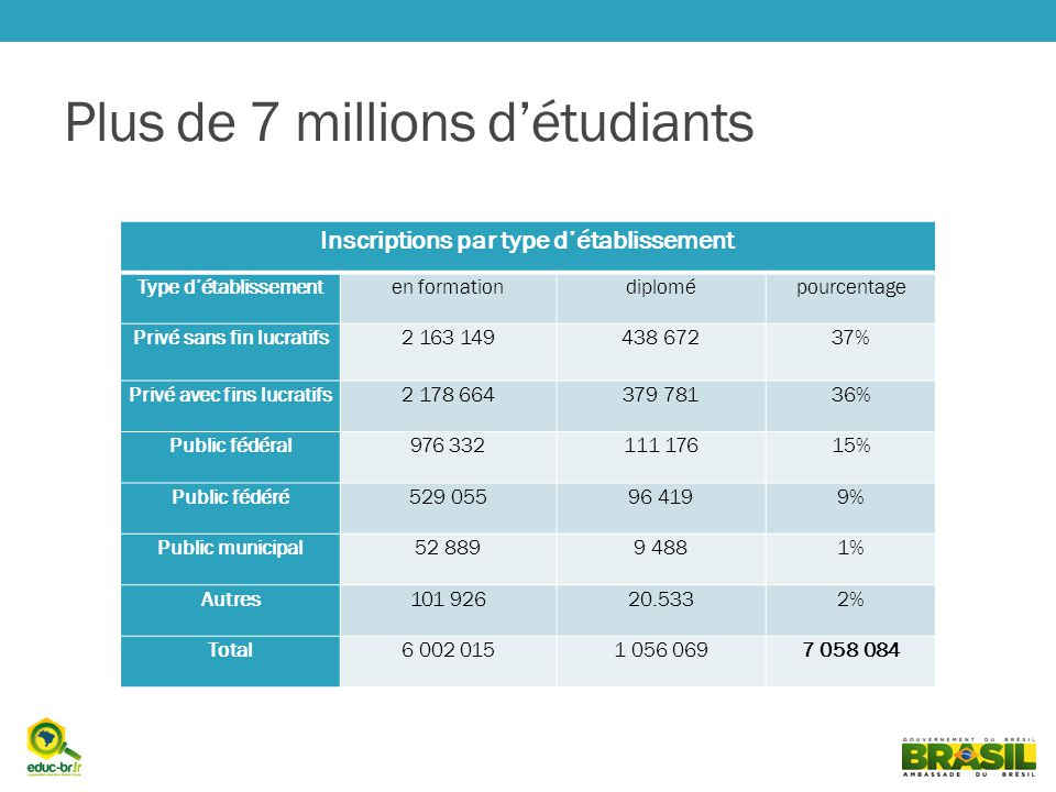 Plus de 7 millions d'étudiants