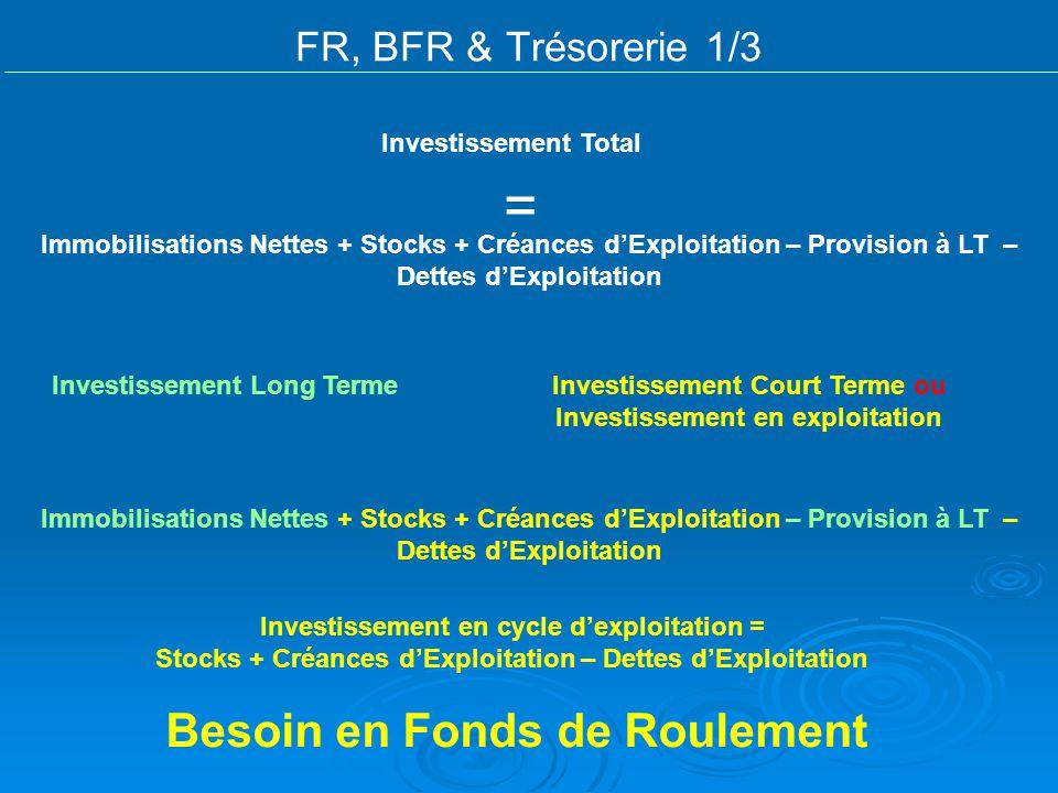 = Besoin en Fonds de Roulement FR, BFR & Trésorerie 1/3