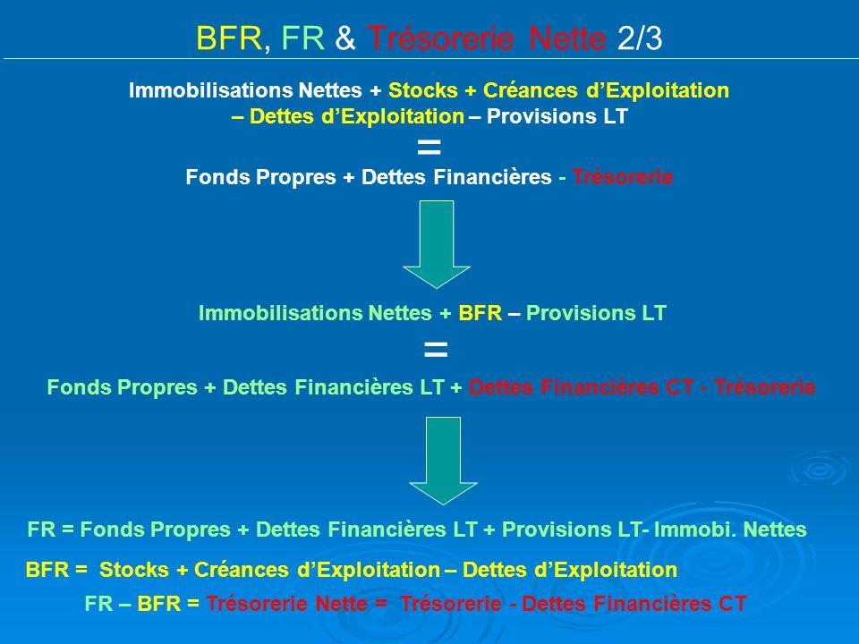 BFR, FR & Trésorerie Nette 2/3