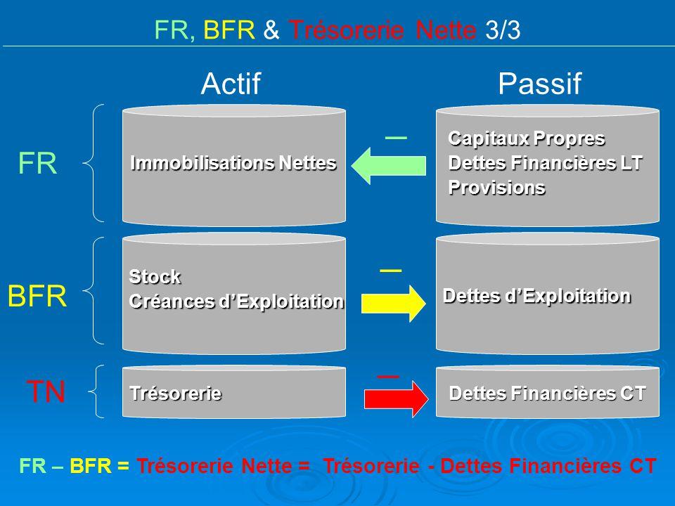 FR, BFR & Trésorerie Nette 3/3