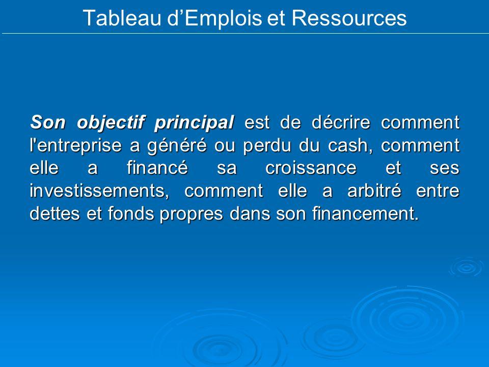 Tableau d'Emplois et Ressources