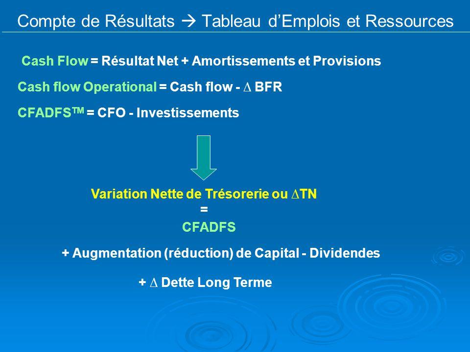 Compte de Résultats  Tableau d'Emplois et Ressources