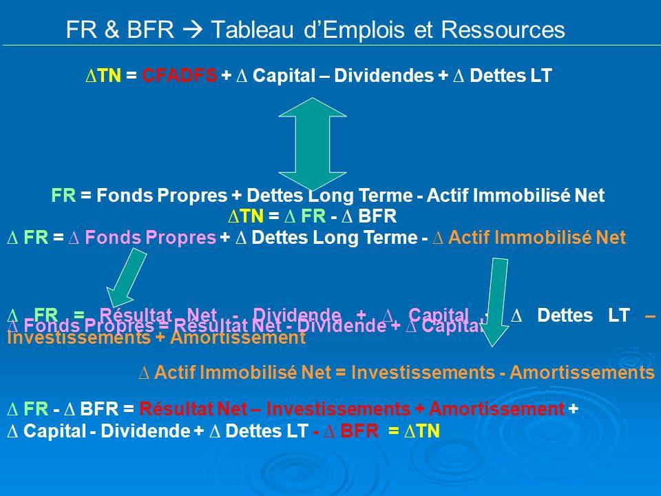 FR & BFR  Tableau d'Emplois et Ressources