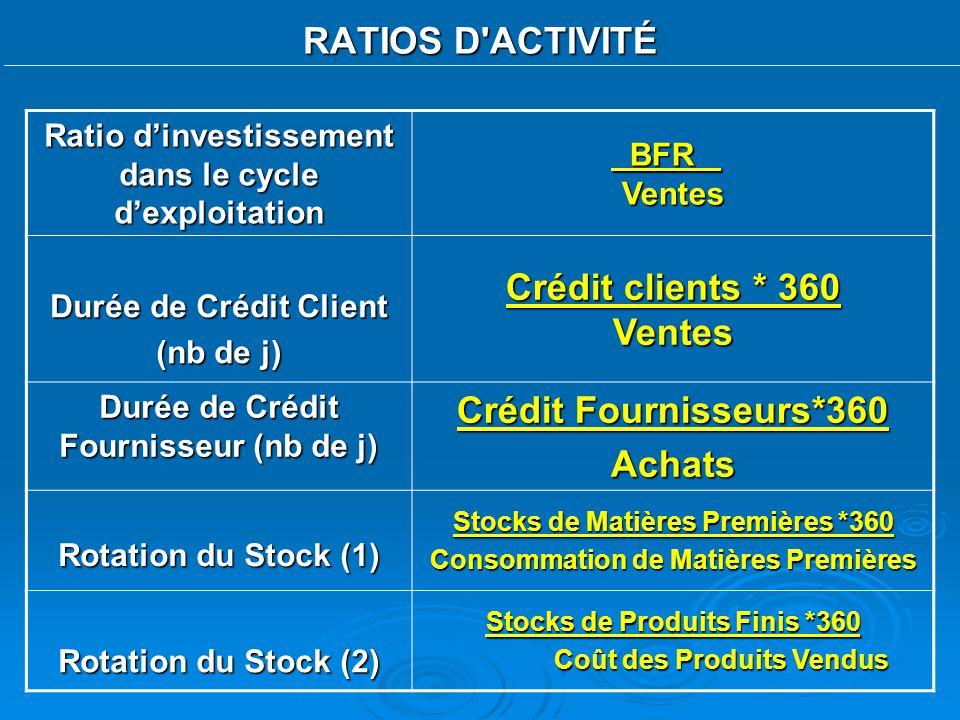 Crédit clients * 360 Ventes