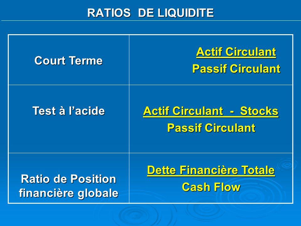 Actif Circulant - Stocks