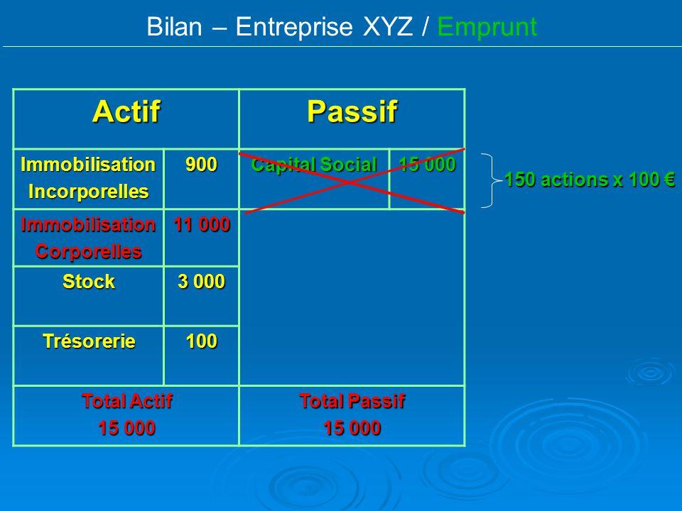 Bilan – Entreprise XYZ / Emprunt