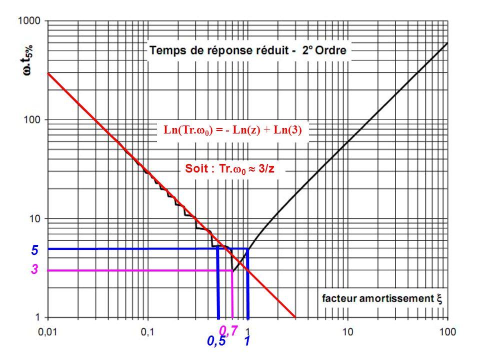 Ln(Tr.0) = - Ln(z) + Ln(3) Soit : Tr.0  3/z 5 3 0,7 0,5 1