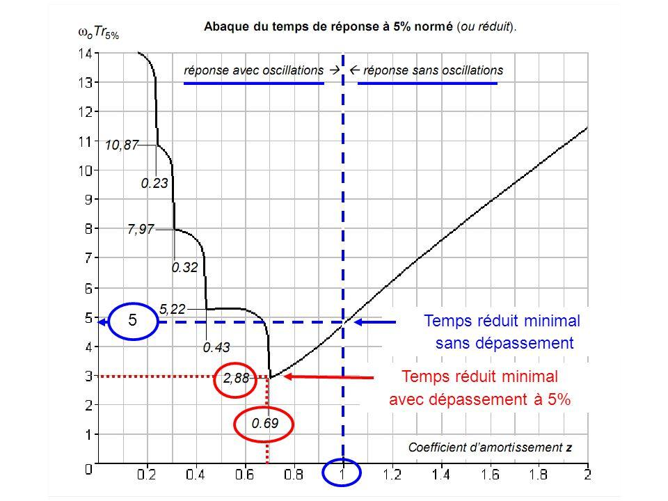 Fin 5 Temps réduit minimal sans dépassement Temps réduit minimal