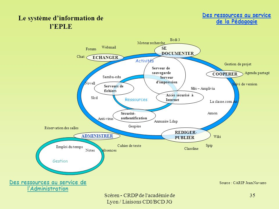 Le système d'information de l'EPLE