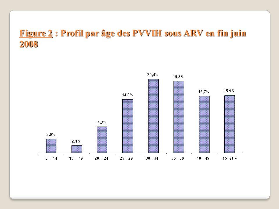 Figure 2 : Profil par âge des PVVIH sous ARV en fin juin 2008