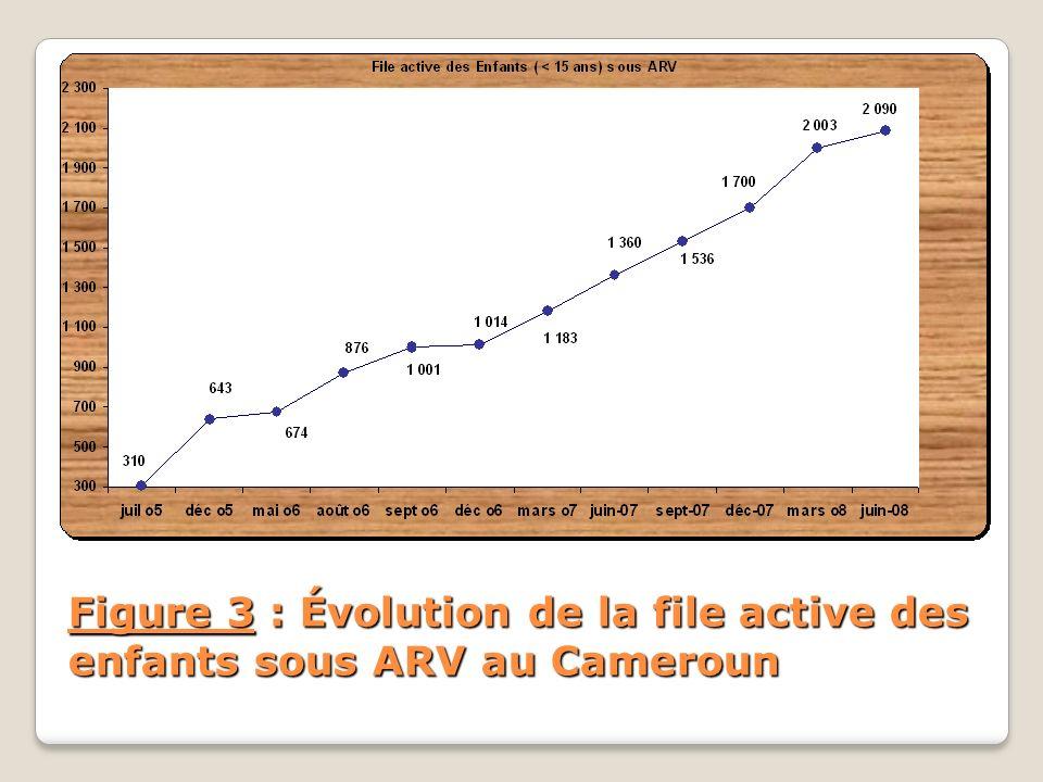 Figure 3 : Évolution de la file active des enfants sous ARV au Cameroun