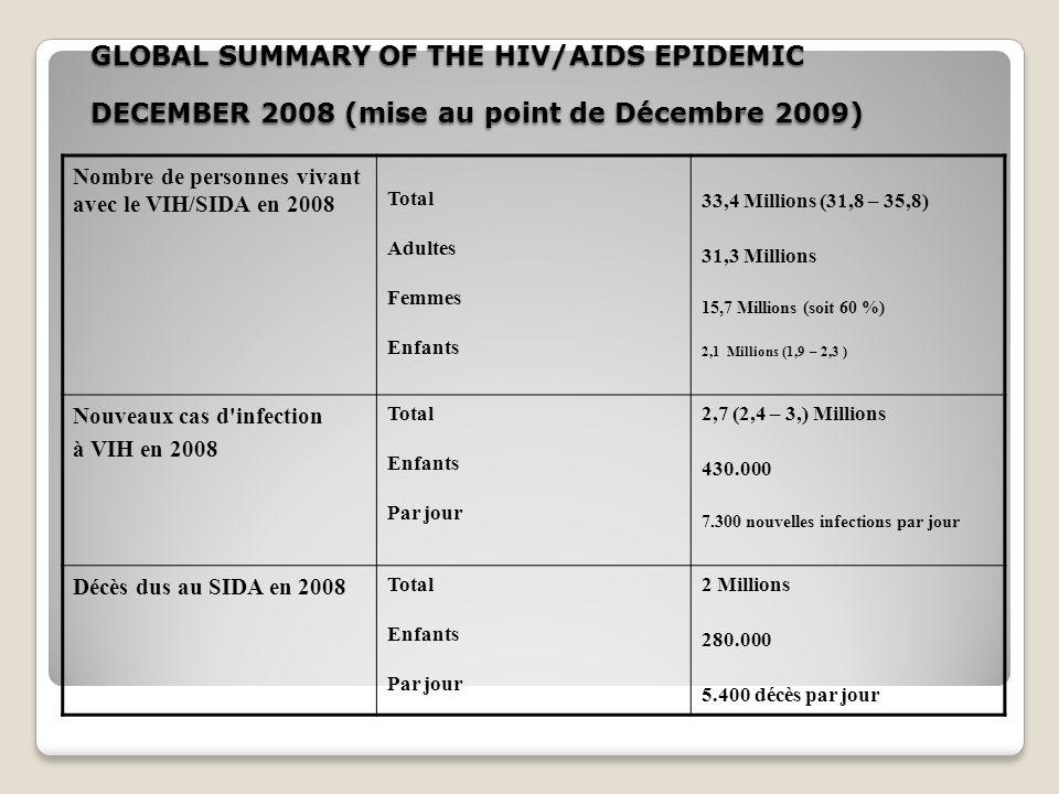 GLOBAL SUMMARY OF THE HIV/AIDS EPIDEMIC DECEMBER 2008 (mise au point de Décembre 2009)
