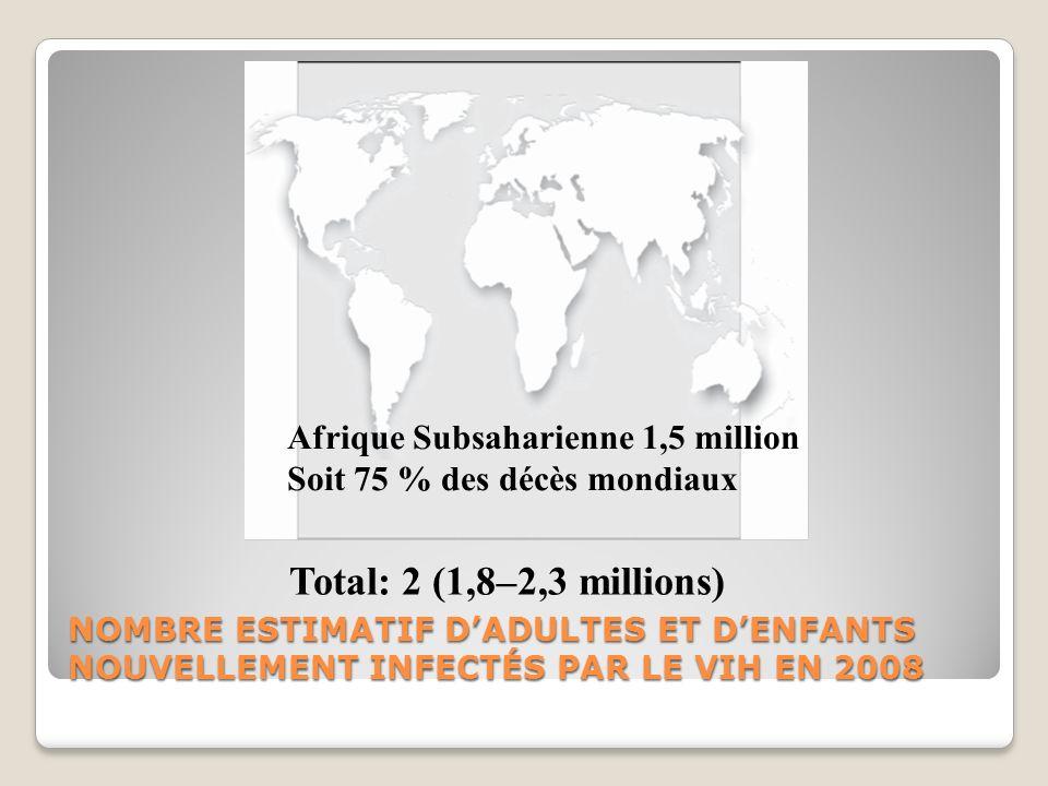 Total: 2 (1,8–2,3 millions) Afrique Subsaharienne 1,5 million