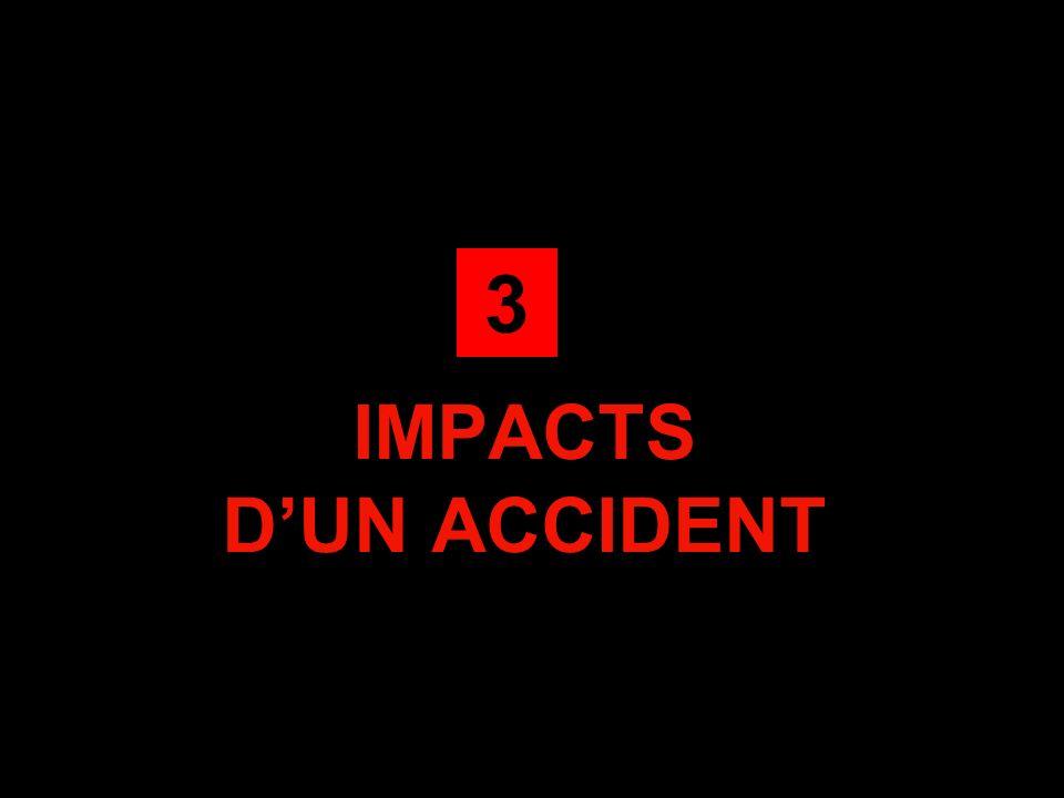 3 IMPACTS D'UN ACCIDENT