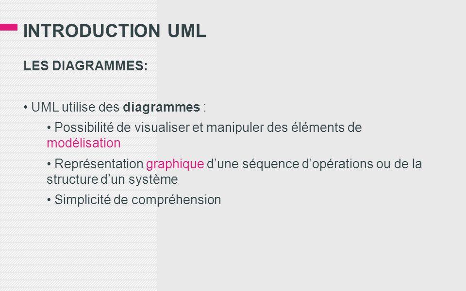 INTRODUCTION UML LES DIAGRAMMES: UML utilise des diagrammes :