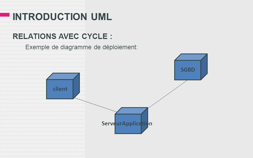 INTRODUCTION UML RELATIONS AVEC CYCLE :