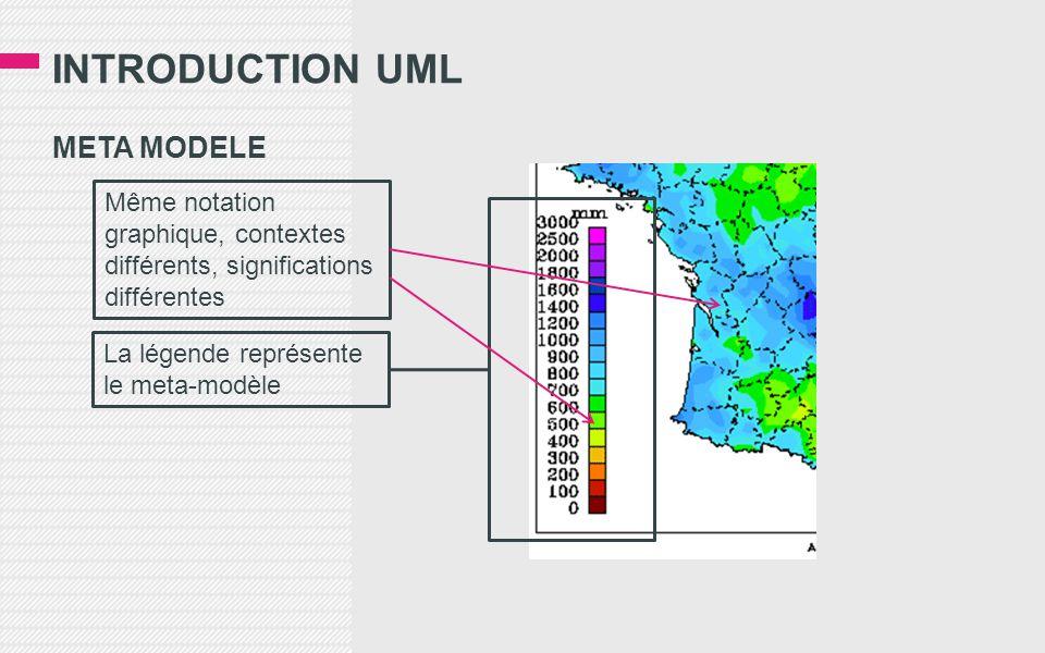 INTRODUCTION UML META MODELE