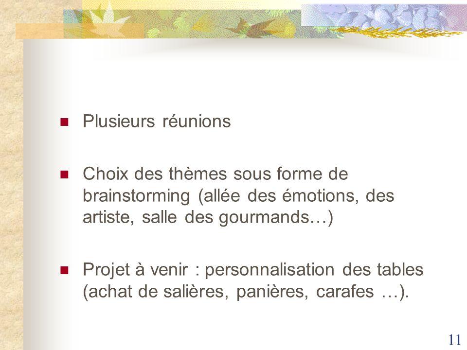 Plusieurs réunions Choix des thèmes sous forme de brainstorming (allée des émotions, des artiste, salle des gourmands…)