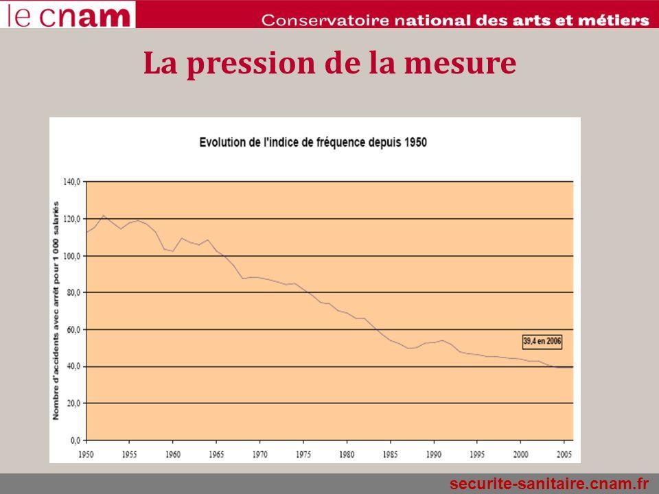 La pression de la mesure
