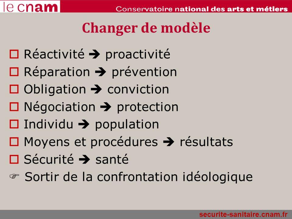 Changer de modèle Réactivité  proactivité Réparation  prévention