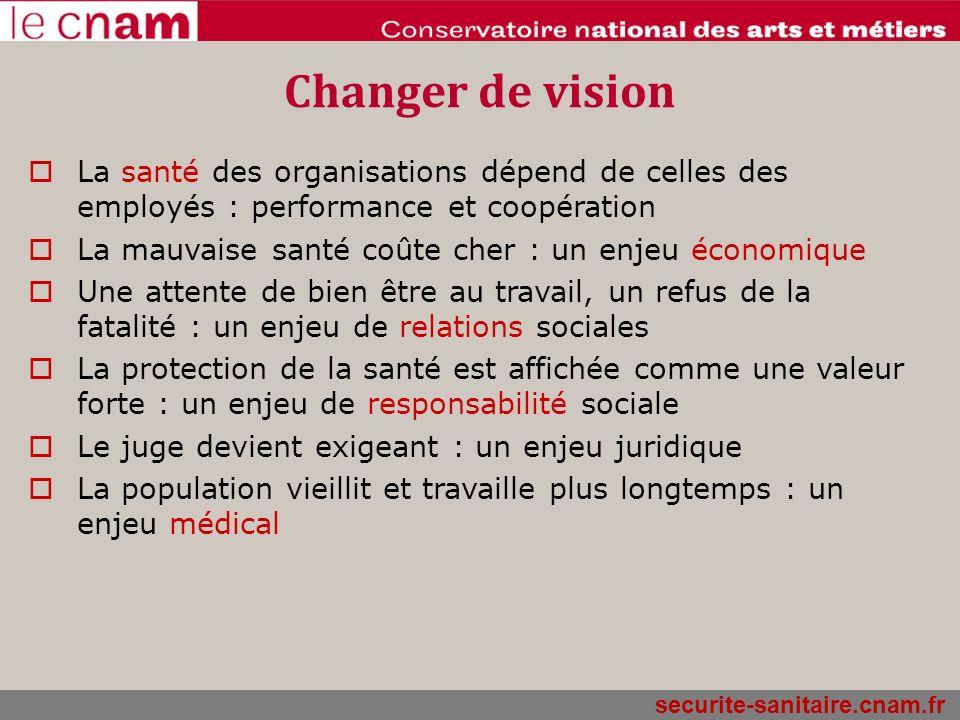 Changer de vision La santé des organisations dépend de celles des employés : performance et coopération.