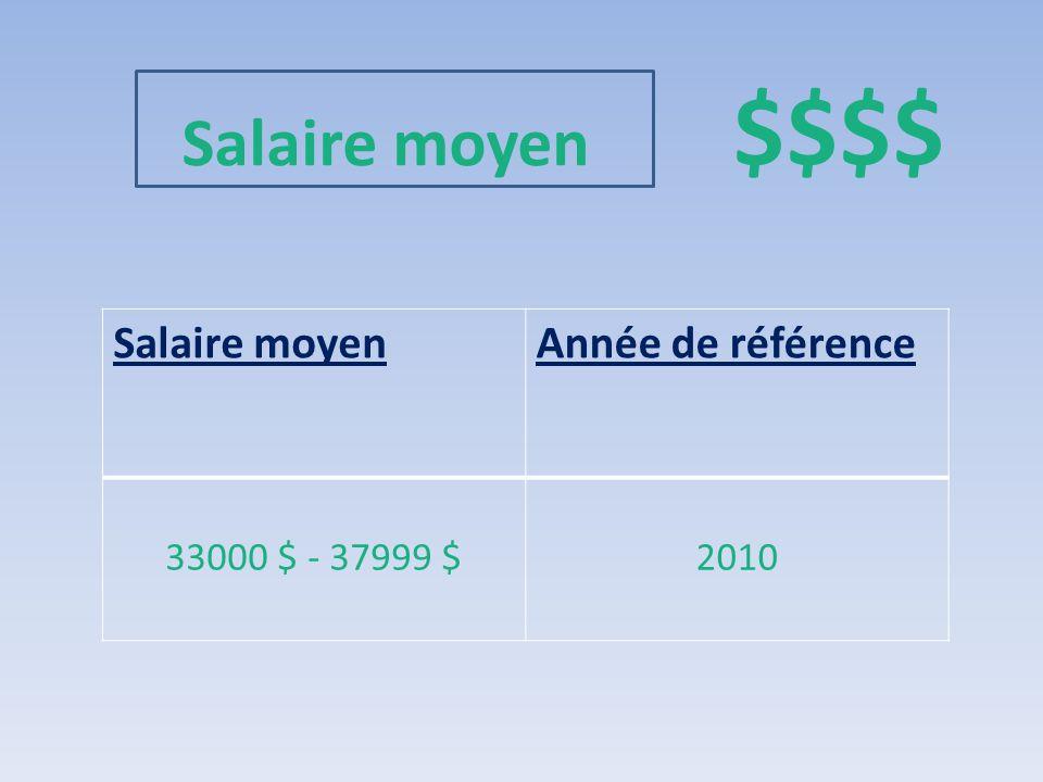 Salaire moyen $$$$ Salaire moyen Année de référence 33000 $ - 37999 $