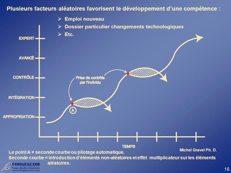 Plusieurs facteurs aléatoires favorisent le développement d'une compétence :