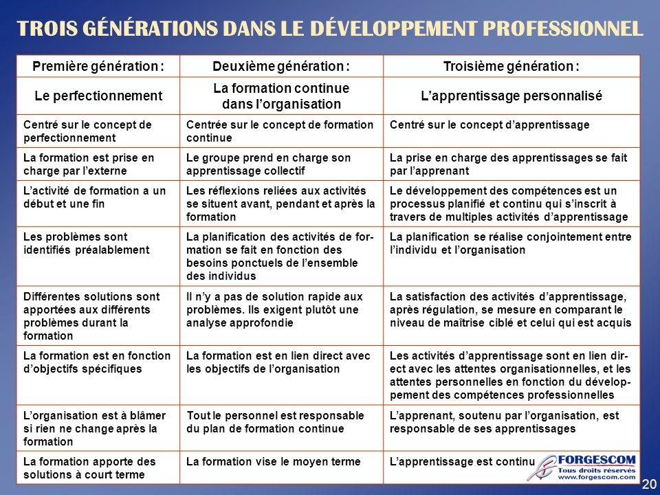 TROIS GÉNÉRATIONS DANS LE DÉVELOPPEMENT PROFESSIONNEL