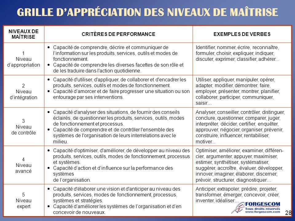 GRILLE D'APPRÉCIATION DES NIVEAUX DE MAÎTRISE CRITÈRES DE PERFORMANCE