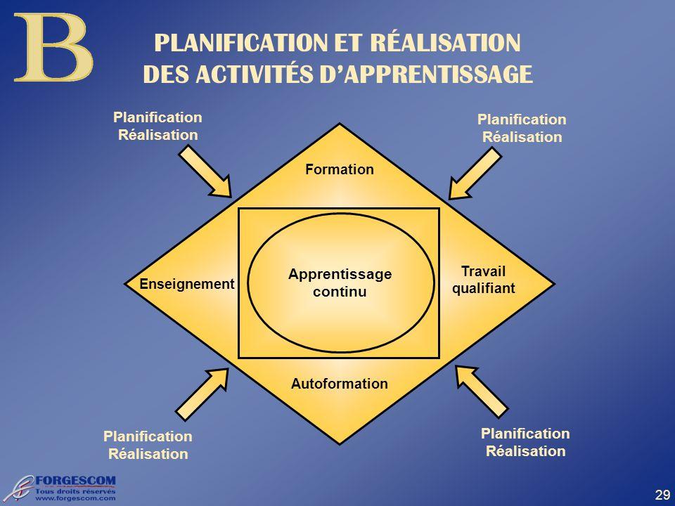 PLANIFICATION ET RÉALISATION DES ACTIVITÉS D'APPRENTISSAGE