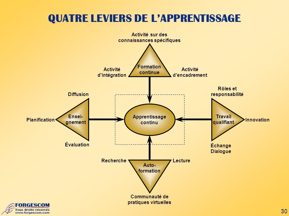 QUATRE LEVIERS DE L'APPRENTISSAGE