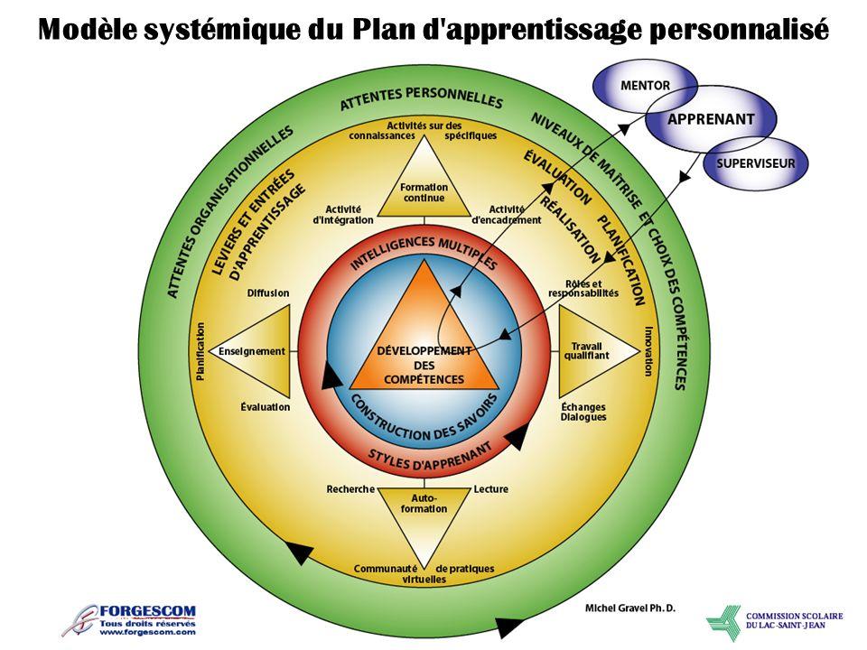Modèle systémique du Plan d apprentissage personnalisé
