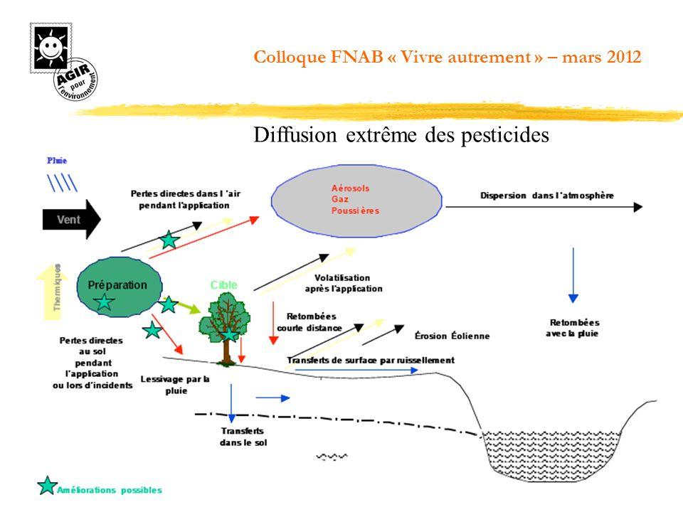 Diffusion extrême des pesticides