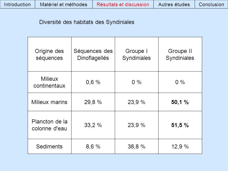 Diversité des habitats des Syndiniales Origine des séquences