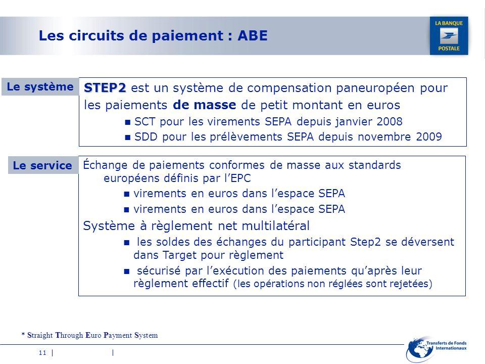 Les circuits de paiement : ABE